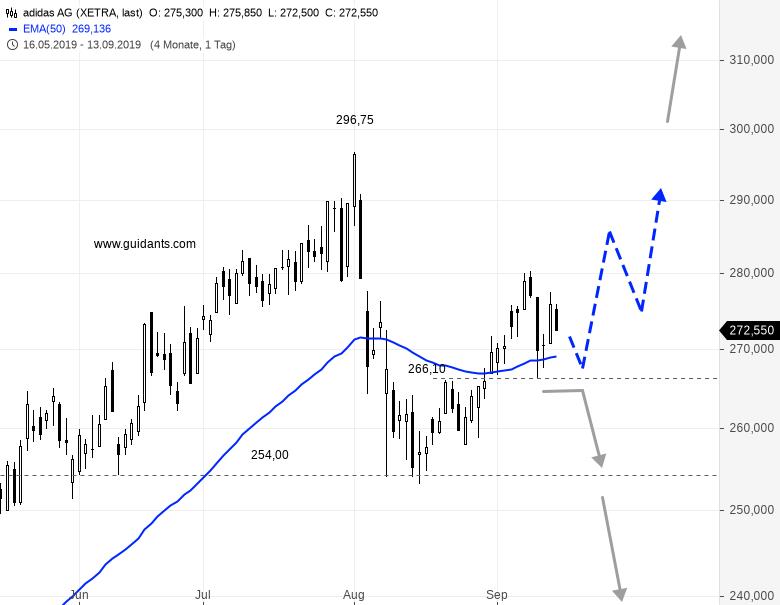 Investoren-müssen-jetzt-aufpassen-Chartanalyse-Rene-Berteit-GodmodeTrader.de-1