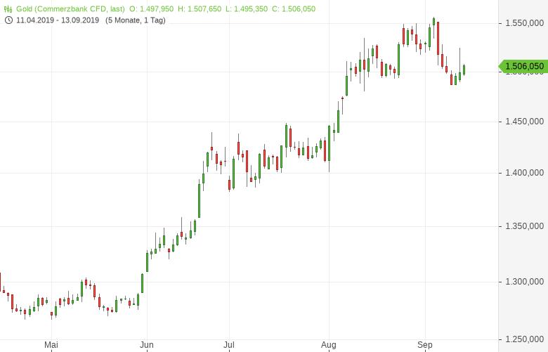 Gold-legt-nach-EZB-Entscheid-zu-Tomke-Hansmann-GodmodeTrader.de-1