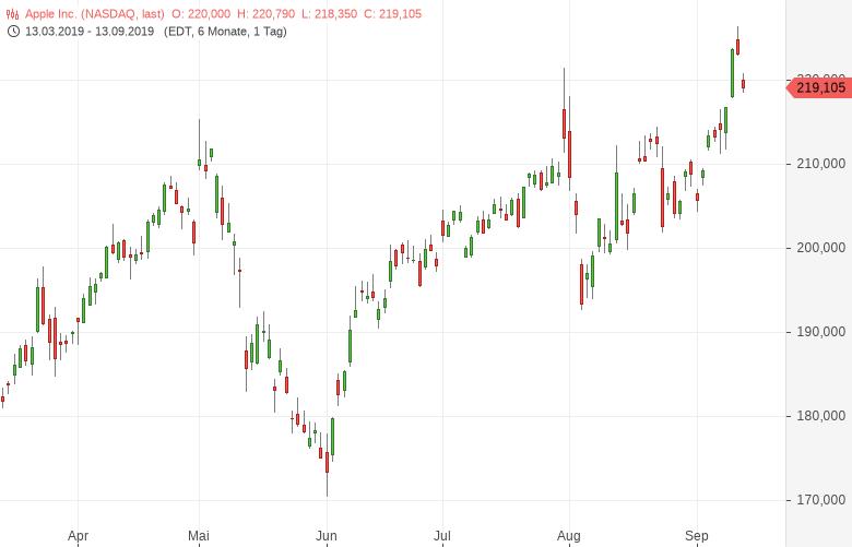 Goldman-Sachs-Drastisches-Downside-Risiko-bei-APPLE-Bernd-Lammert-GodmodeTrader.de-1