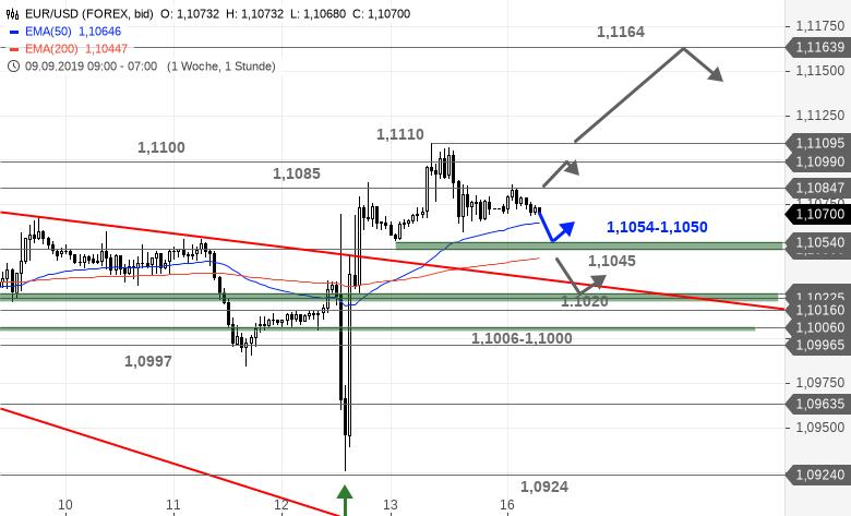 EUR-USD-Tagesausblick-Bei-1-1110-USD-ist-der-Deckel-drauf-Chartanalyse-Bastian-Galuschka-GodmodeTrader.de-1