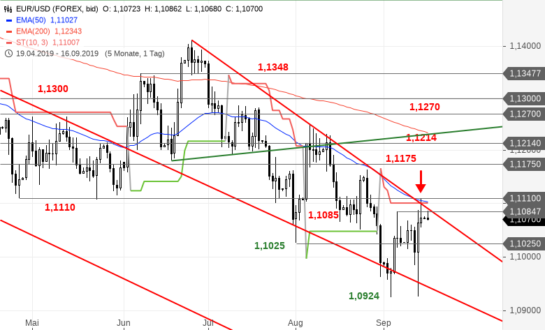 EUR-USD-Tagesausblick-Bei-1-1110-USD-ist-der-Deckel-drauf-Chartanalyse-Bastian-Galuschka-GodmodeTrader.de-2