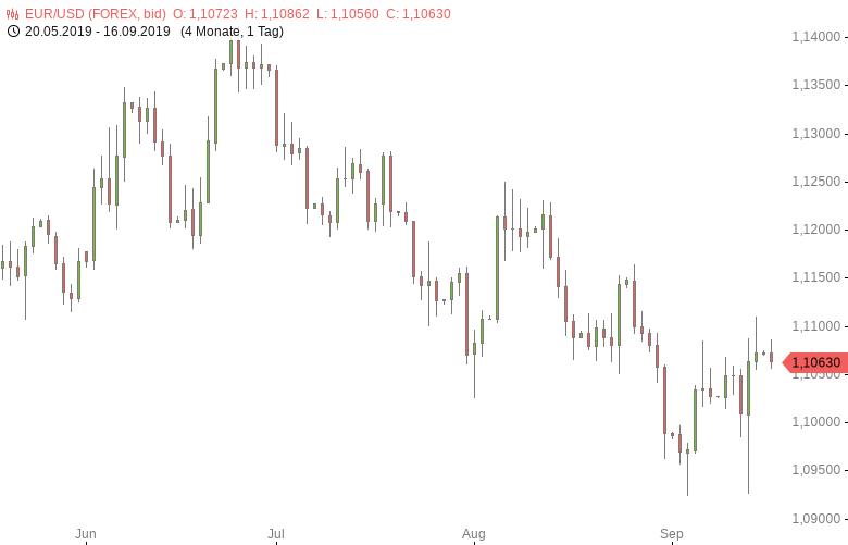 FX-Mittagsbericht-US-Dollar-mit-deutlichen-Abschlägen-Tomke-Hansmann-GodmodeTrader.de-1