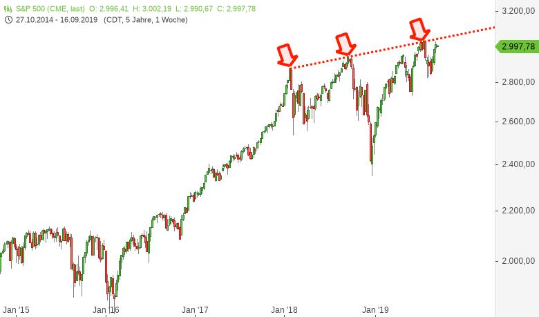 S&P 500 - Im Dornröschenschlaf unter der Widerstandslinie