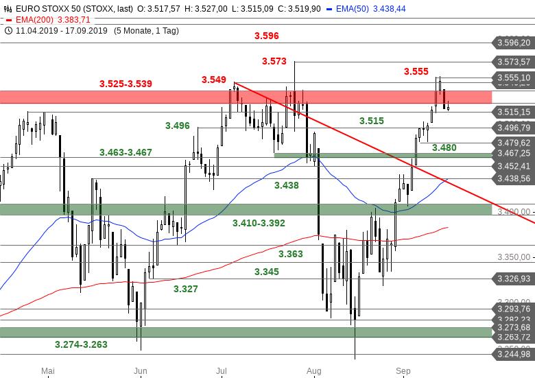 SG Index-Check am Mittag - Konsolidierung im Euro Stoxx 50 läuft