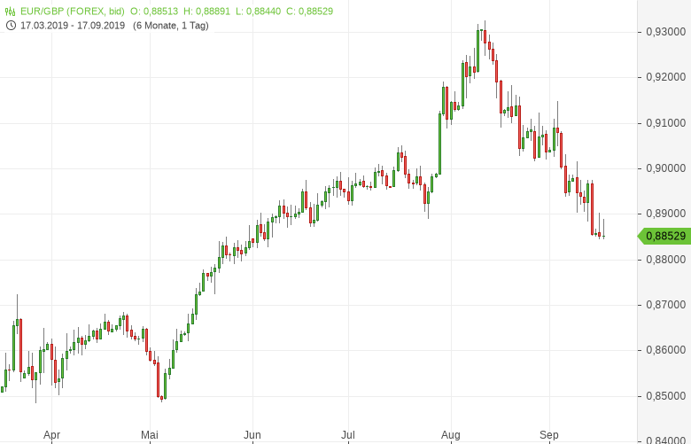 EUR-GBP-Pfund-mit-Chancen-auf-Erholung-Chartanalyse-Bernd-Lammert-GodmodeTrader.de-1