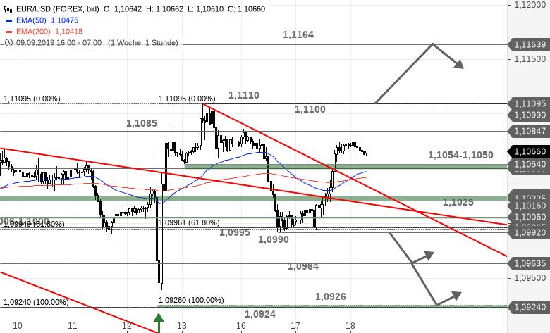EUR-USD-Tagesausblick-Explosion-oder-Implosion-Powell-entscheidet-Chartanalyse-Bastian-Galuschka-GodmodeTrader.de-1