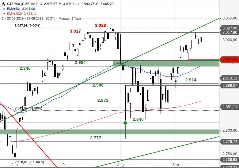 SG Index-Check am Mittag - Der S&P 500 vor dem Zinsentscheid