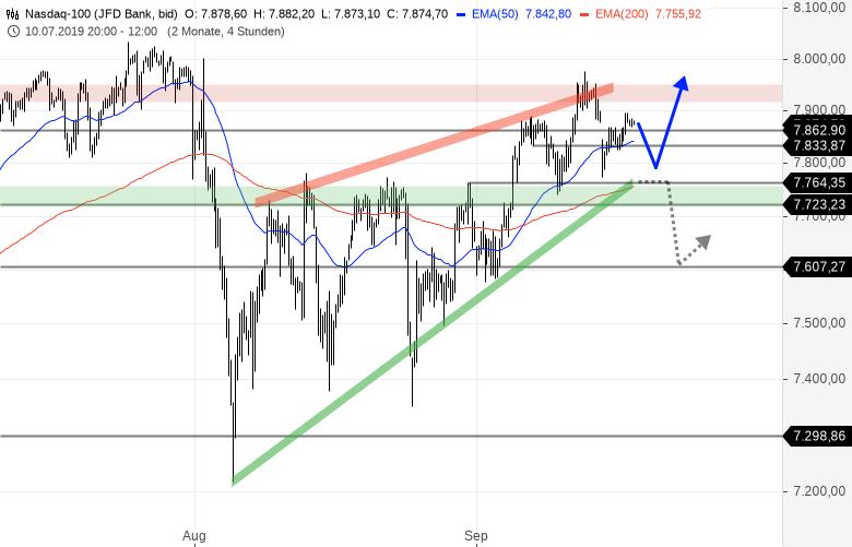 NASDAQ100-Index-Unter-dieser-Marke-könnte-es-brandgefährlich-werden-Chartanalyse-Bernd-Senkowski-GodmodeTrader.de-1