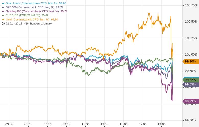 Liveticker-US-Notenbank-senkt-den-Leitzins-Kommentar-Oliver-Baron-GodmodeTrader.de-1
