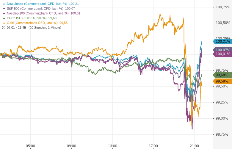 Liveticker-US-Notenbank-lässt-Ausblick-weiter-offen-Kommentar-Oliver-Baron-GodmodeTrader.de-1