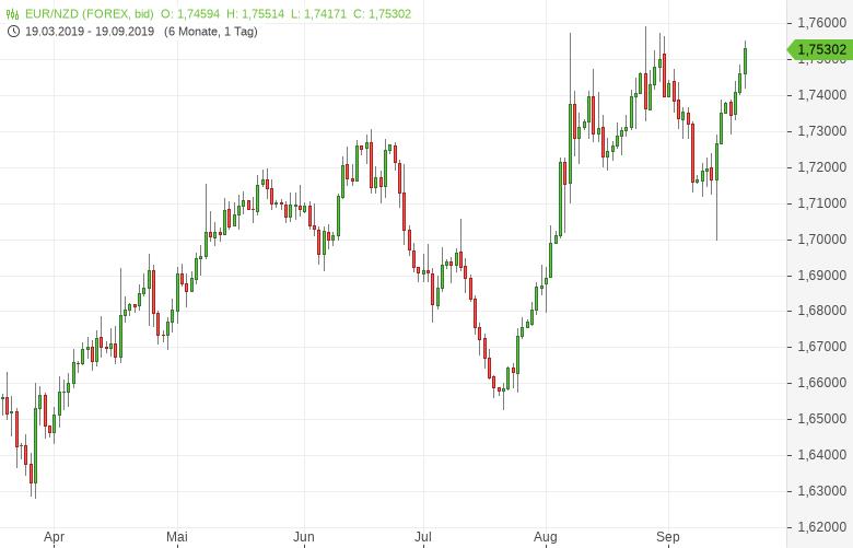 EUR-NZD-Neuseeland-verliert-an-Wachstumstempo-Chartanalyse-Bernd-Lammert-GodmodeTrader.de-1