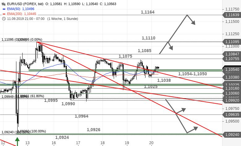 EUR-USD-Tagesausblick-Das-Warten-geht-weiter-Chartanalyse-Bastian-Galuschka-GodmodeTrader.de-1