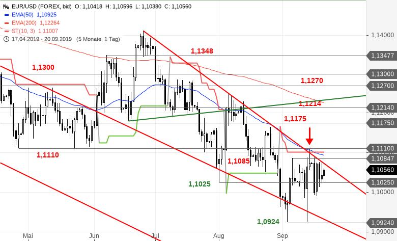 EUR-USD-Tagesausblick-Das-Warten-geht-weiter-Chartanalyse-Bastian-Galuschka-GodmodeTrader.de-2