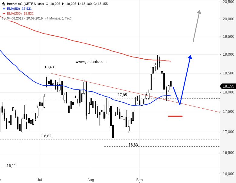 Eine-interessante-Chance-für-Trader-Chartanalyse-Rene-Berteit-GodmodeTrader.de-1