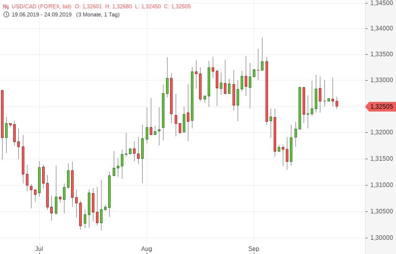 USD-CAD-Großhandelsumsätze-gestiegen-Chartanalyse-Tomke-Hansmann-GodmodeTrader.de-1