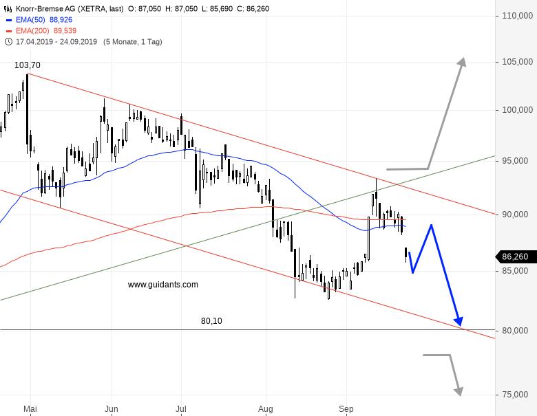 Knorr Bremse Aktienkurs