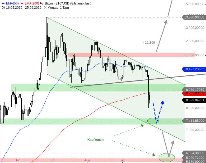 Rainman-Trading-Crash-am-Kryptowährungsmarkt-Chartanalyse-André-Rain-GodmodeTrader.de-1