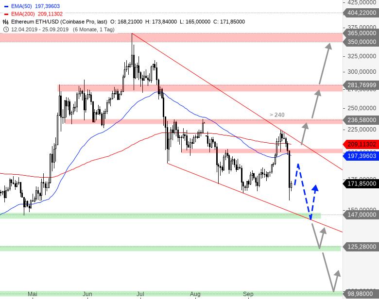 Rainman-Trading-Crash-am-Kryptowährungsmarkt-Chartanalyse-André-Rain-GodmodeTrader.de-2