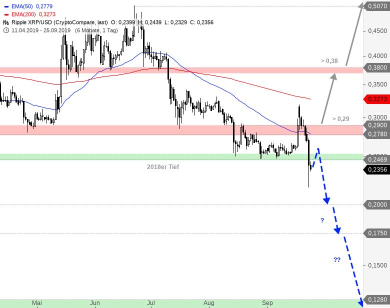 Rainman-Trading-Crash-am-Kryptowährungsmarkt-Chartanalyse-André-Rain-GodmodeTrader.de-3
