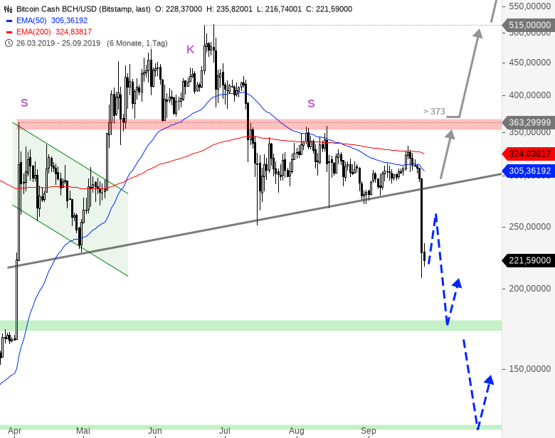 Rainman-Trading-Crash-am-Kryptowährungsmarkt-Chartanalyse-André-Rain-GodmodeTrader.de-4