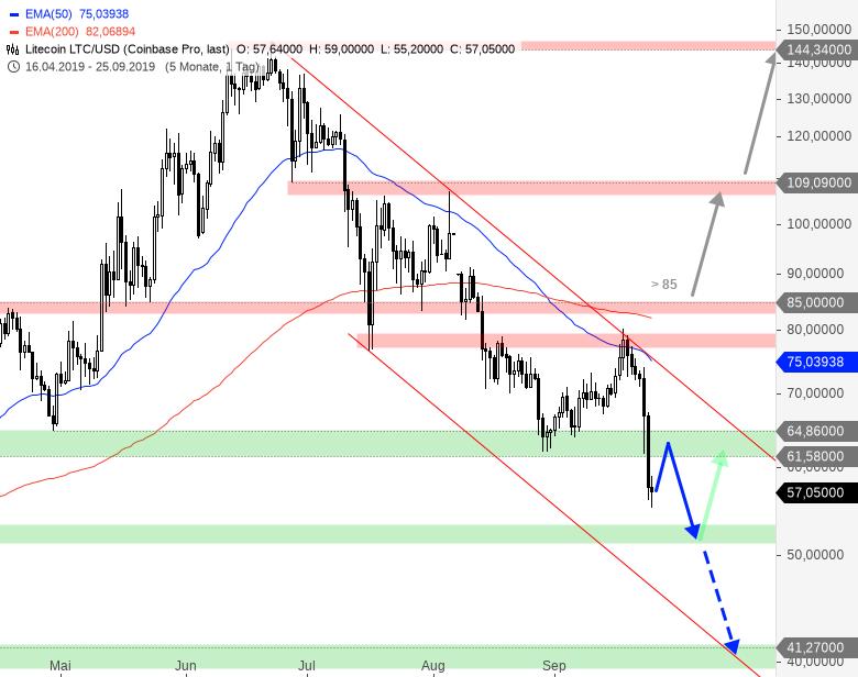 Rainman-Trading-Crash-am-Kryptowährungsmarkt-Chartanalyse-André-Rain-GodmodeTrader.de-5