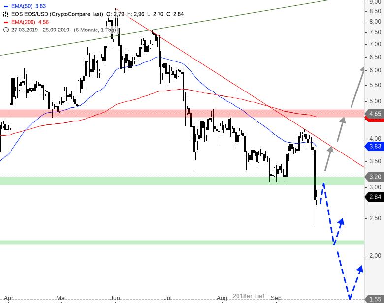 Rainman-Trading-Crash-am-Kryptowährungsmarkt-Chartanalyse-André-Rain-GodmodeTrader.de-6