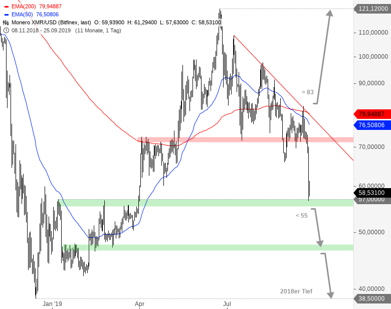 Rainman-Trading-Crash-am-Kryptowährungsmarkt-Chartanalyse-André-Rain-GodmodeTrader.de-7