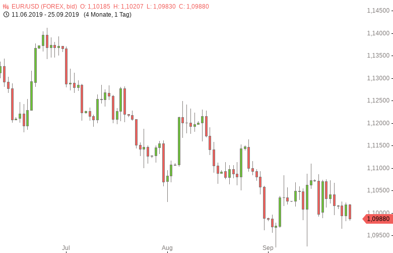 FX-Mittagsbericht-US-Dollar-macht-Verluste-wett-Tomke-Hansmann-GodmodeTrader.de-1