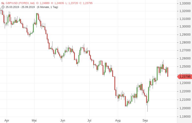 GBP-USD-CBI-Einzelhandelsindex-gestiegen-Chartanalyse-Tomke-Hansmann-GodmodeTrader.de-1