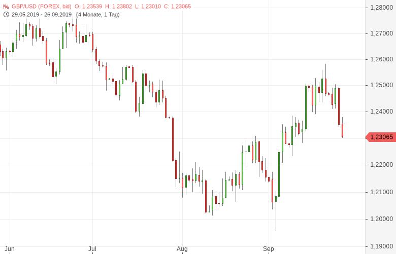 GBP-USD-Aussicht-auf-Neuwahlen-Chartanalyse-Tomke-Hansmann-GodmodeTrader.de-1