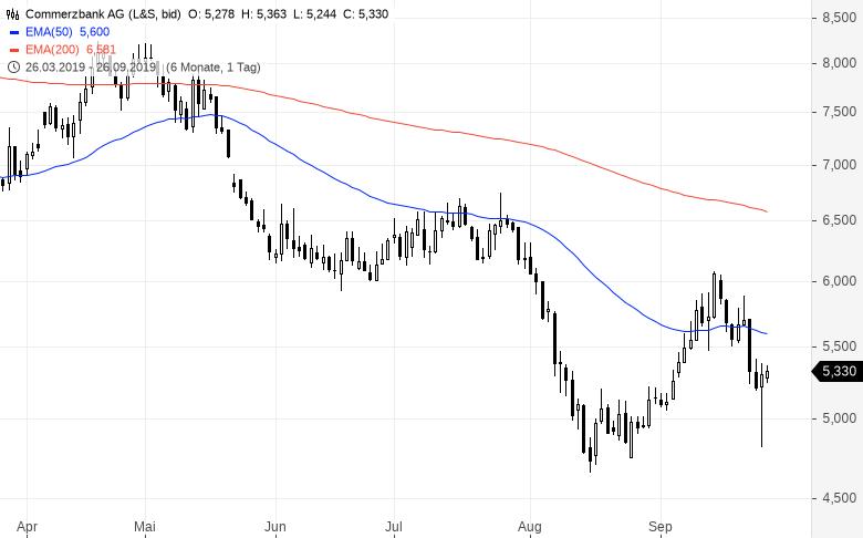 aktien prognose commerzbank