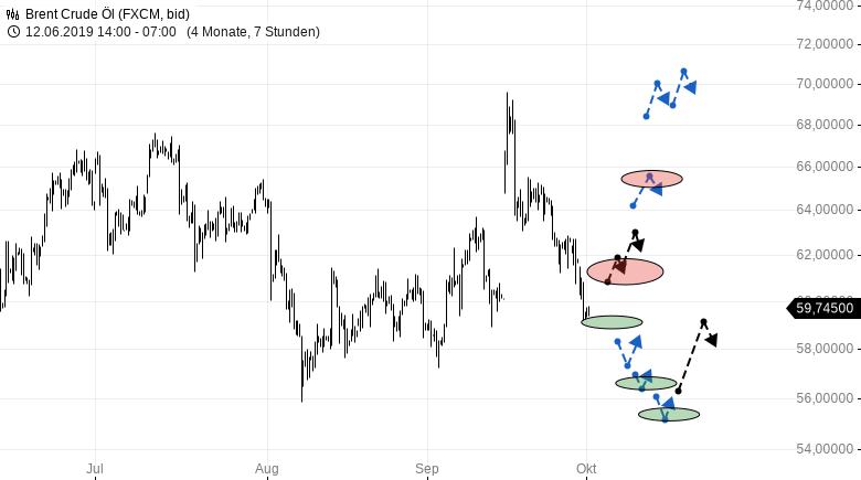 BRENT-Crude-Oil-Fast-als-wäre-nie-etwas-passiert-Update-vom-01-10-2019-Chartanalyse-Michael-Borgmann-GodmodeTrader.de-1