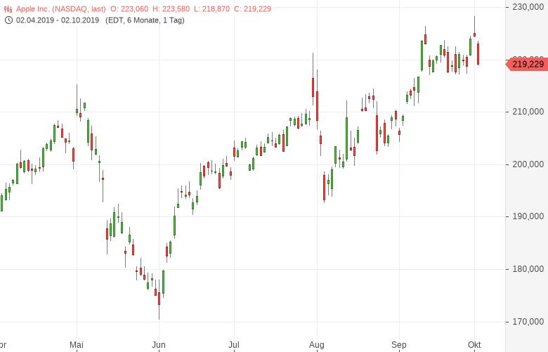 APPLE-Investorenstimmung-wird-sich-erheblich-verbessern-Bernd-Lammert-GodmodeTrader.de-1