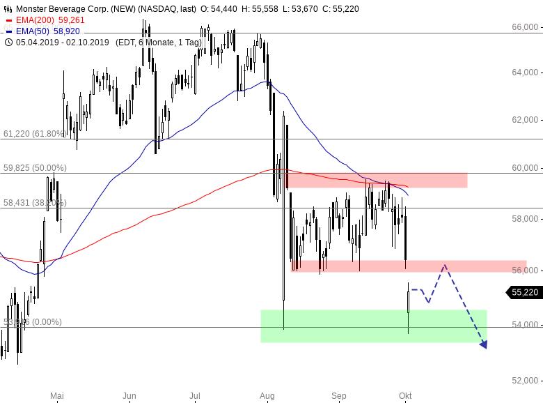 NASDAQ100-Wert-erreicht-Kursziel-auf-der-Unterseite-Chartanalyse-Henry-Philippson-GodmodeTrader.de-2