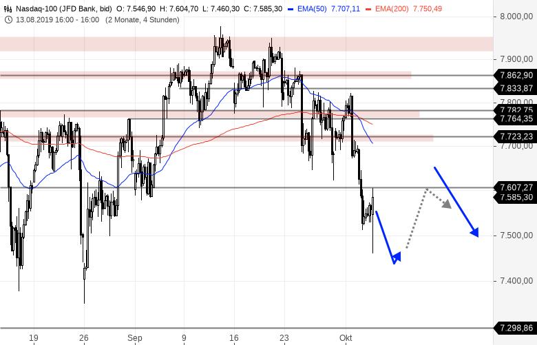 NASDAQ100-update-Mehr-geht-nicht-Chartanalyse-Bernd-Senkowski-GodmodeTrader.de-1