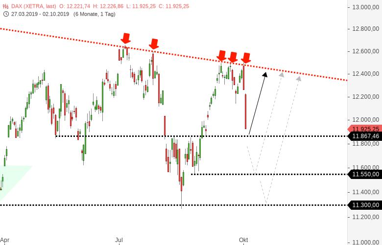 DAX-Kurzfristig-extremer-Markt-Das-ist-jetzt-wichtig-Chartanalyse-Harald-Weygand-GodmodeTrader.de-1