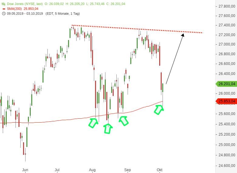 DAX-Kurzfristig-extremer-Markt-Das-ist-jetzt-wichtig-Chartanalyse-Harald-Weygand-GodmodeTrader.de-2
