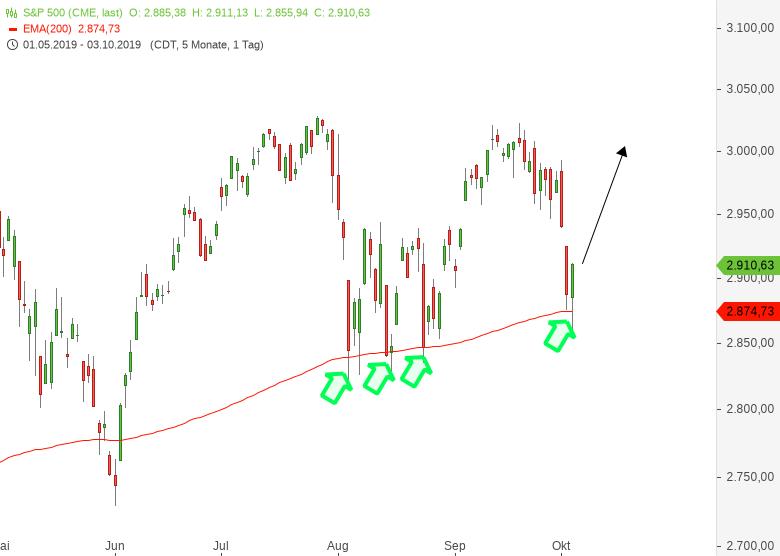 DAX-Kurzfristig-extremer-Markt-Das-ist-jetzt-wichtig-Chartanalyse-Harald-Weygand-GodmodeTrader.de-3