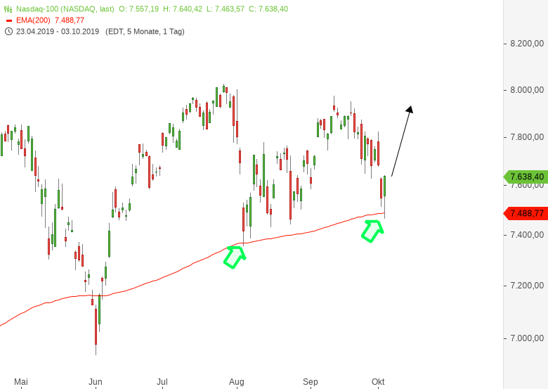 DAX-Kurzfristig-extremer-Markt-Das-ist-jetzt-wichtig-Chartanalyse-Harald-Weygand-GodmodeTrader.de-4