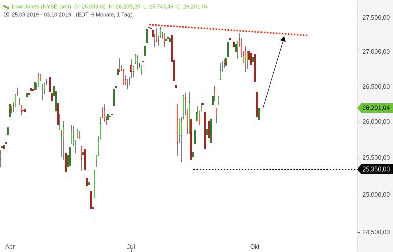 DAX-Kurzfristig-extremer-Markt-Das-ist-jetzt-wichtig-Chartanalyse-Harald-Weygand-GodmodeTrader.de-5