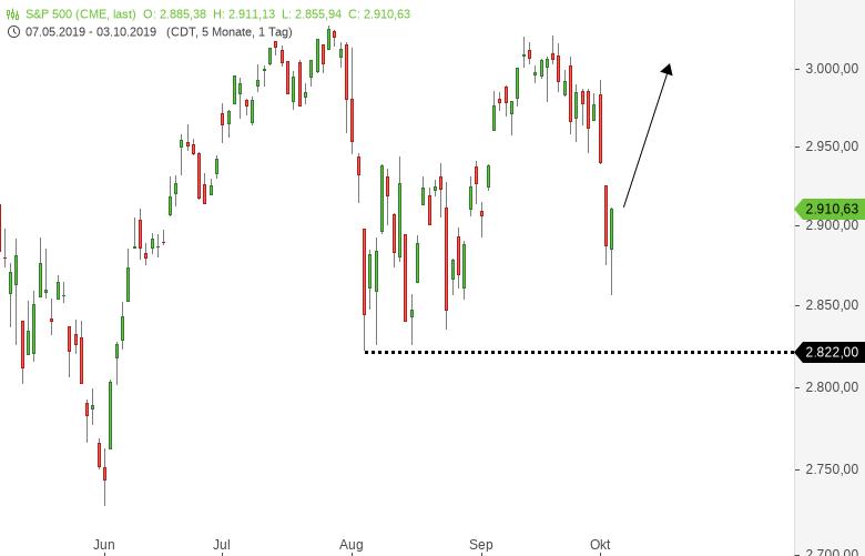 DAX-Kurzfristig-extremer-Markt-Das-ist-jetzt-wichtig-Chartanalyse-Harald-Weygand-GodmodeTrader.de-6