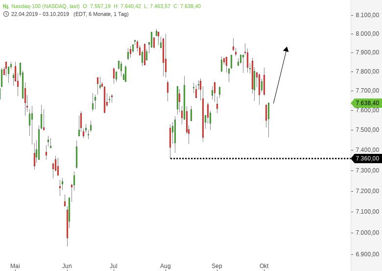 DAX-Kurzfristig-extremer-Markt-Das-ist-jetzt-wichtig-Chartanalyse-Harald-Weygand-GodmodeTrader.de-7