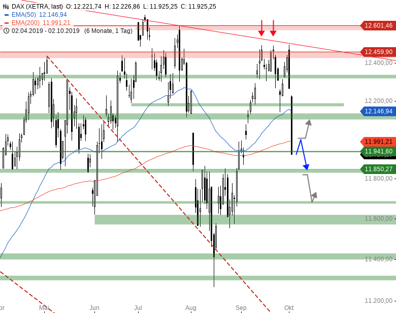 Market-Chartcheck-Bullishe-Reversal-vor-NFP-Chartanalyse-Armin-Hecktor-GodmodeTrader.de-1