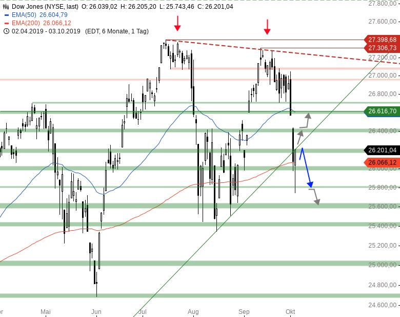 Market-Chartcheck-Bullishe-Reversal-vor-NFP-Chartanalyse-Armin-Hecktor-GodmodeTrader.de-2
