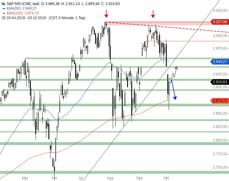 Market-Chartcheck-Bullishe-Reversal-vor-NFP-Chartanalyse-Armin-Hecktor-GodmodeTrader.de-3