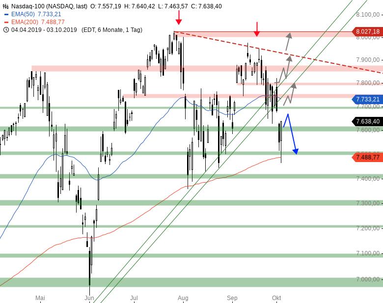 Market-Chartcheck-Bullishe-Reversal-vor-NFP-Chartanalyse-Armin-Hecktor-GodmodeTrader.de-4