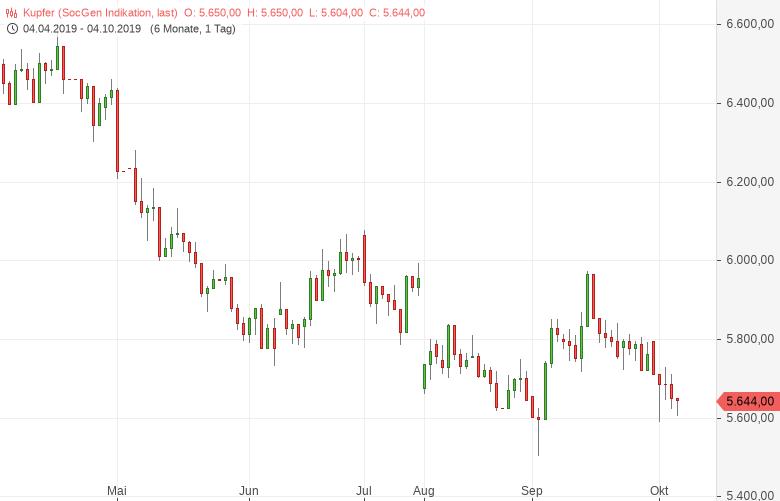 Kupfer: Wirtschaftsschwäche hält Preise in Schach