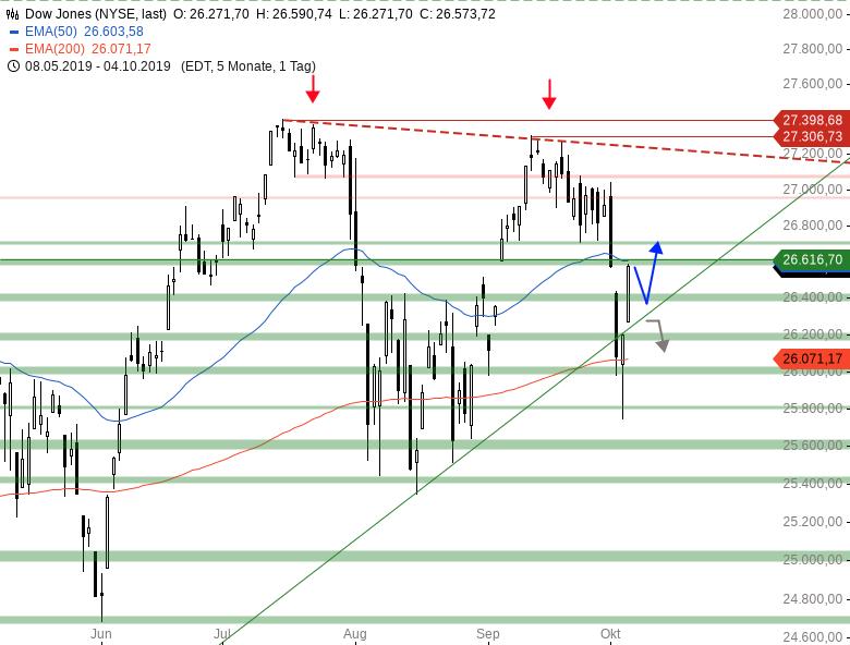 Market-Chartcheck-DAX-12-000er-Marke-im-Fokus-Chartanalyse-Armin-Hecktor-GodmodeTrader.de-2