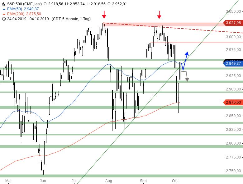 Market-Chartcheck-DAX-12-000er-Marke-im-Fokus-Chartanalyse-Armin-Hecktor-GodmodeTrader.de-3