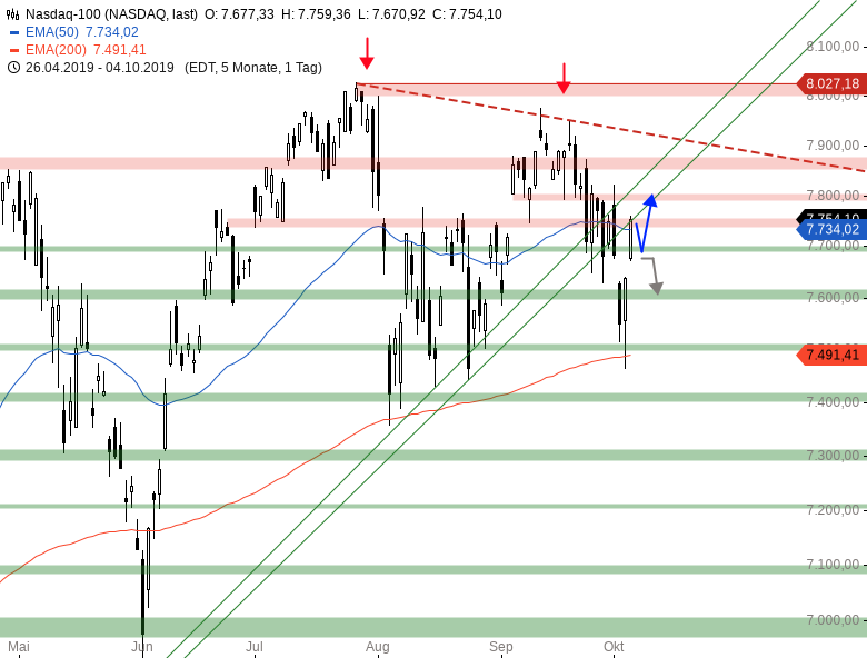 Market-Chartcheck-DAX-12-000er-Marke-im-Fokus-Chartanalyse-Armin-Hecktor-GodmodeTrader.de-4